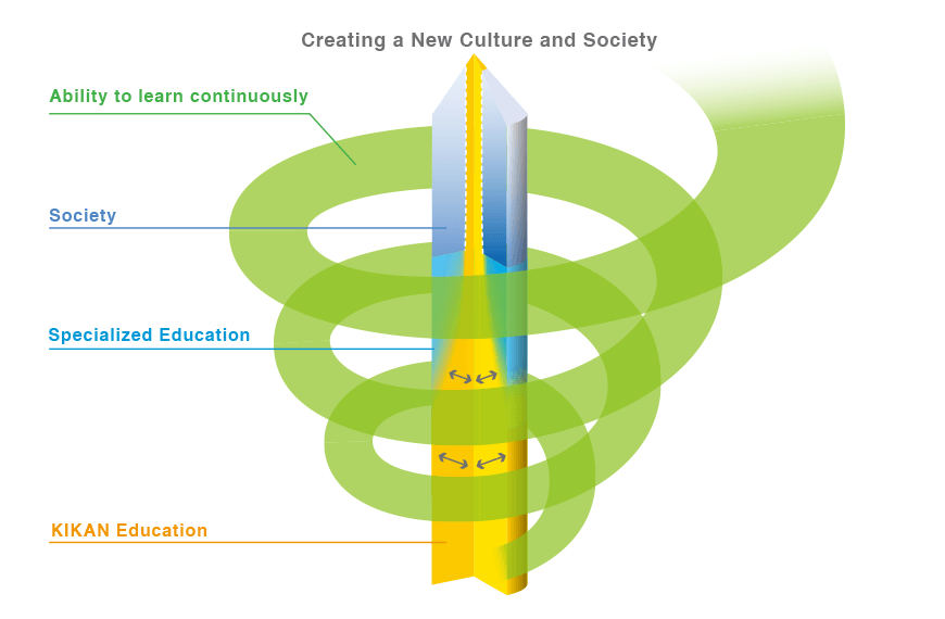 Spiral Model to Cultivate Strong Core Abilities